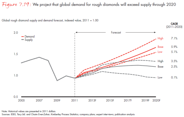 supply demand articles 2012