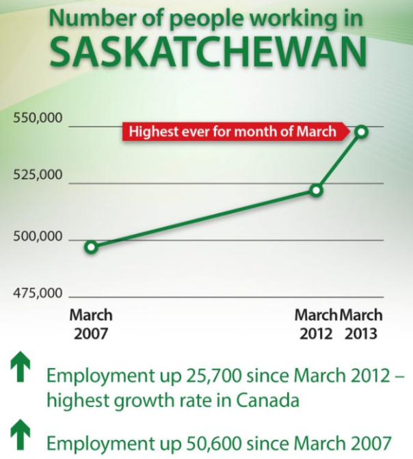 Saskatchewan employment charts Economic Development  Saskatchewan Jobs