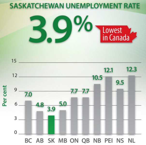 Saskatchewan employment charts Economic Development  Saskatchewan Jobs   Saskatchewan employment charts Economic Development  Saskatchewan Jobs