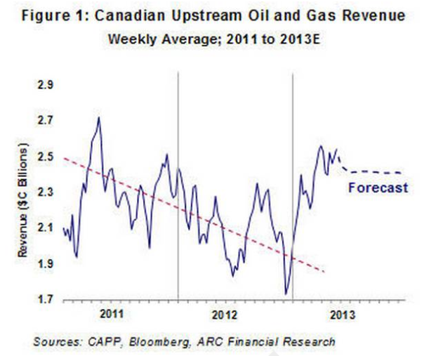 Canadian oil and gas revenue on track for second-best year Oil & Gas  Oil & Gas Production