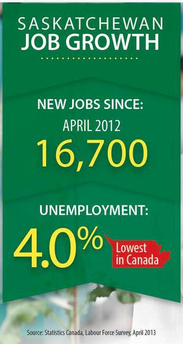 APRIL HITS JOB RECORD Economic Development  Saskatchewan Jobs