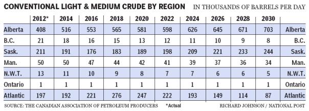 Canadian Association Petroleum Producers' Forecast Oil & Gas  Saskatchewan Oil & Gas Production   Canadian Association Petroleum Producers' Forecast Oil & Gas  Saskatchewan Oil & Gas Production