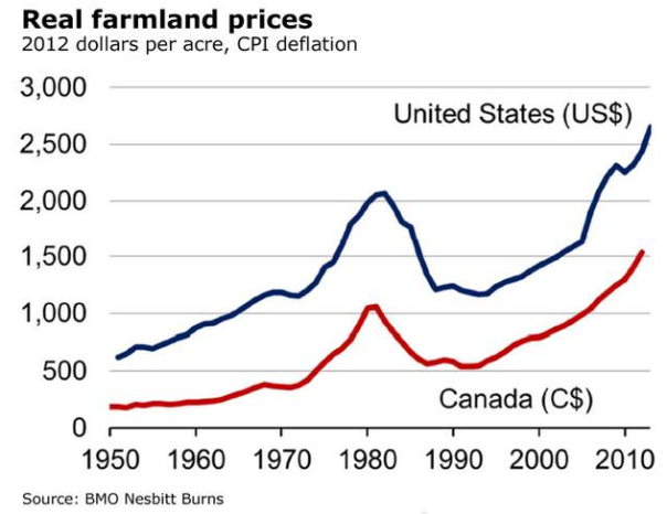 Is farmland the next bubble? – No | Prosperity Saskatchewan Agriculture  Saskatchewan