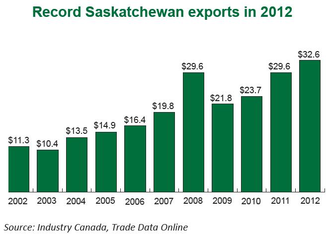 Ya, we're doing OK in Saskatchewan | Prosperity Saskatchewan Economic Development Government  Saskatchewan Jobs Government of Saskatchewan Exports
