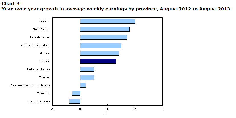 SK closing-in on 1st place AB for weekly earnings and number of people working is up   Prosperity Saskatchewan Economic Development  Statistics Canada Saskatchewan Jobs