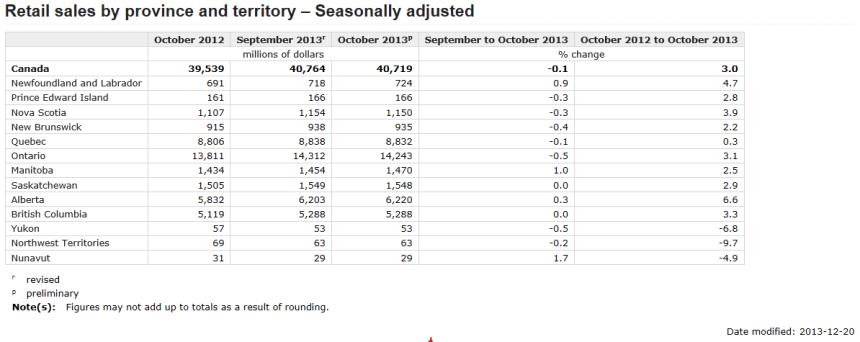 Retail sales up 2.9% in October year over year Economic Development  Statistics Canada Saskatchewan Retail Sales