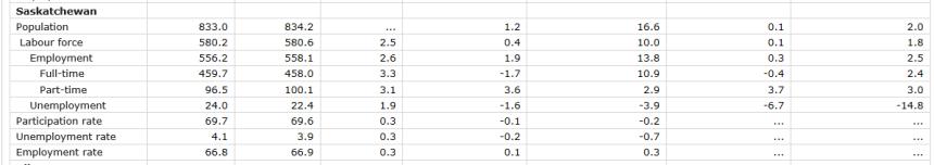 Saskatchewan has lowest unemployment rate in Canada again Economic Development  Saskatchewan Jobs