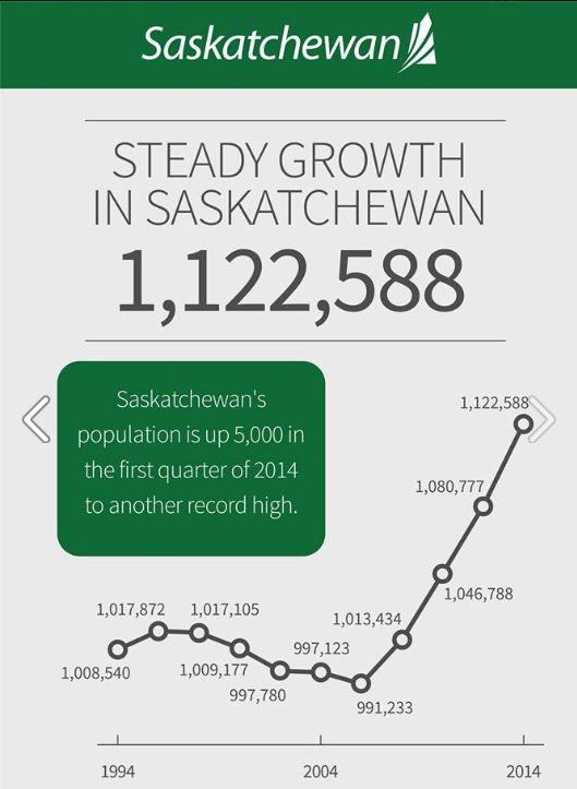 Saskatchewan population growth graphics | Prosperity Saskatchewan Economic Development  Saskatchewan Population Growth