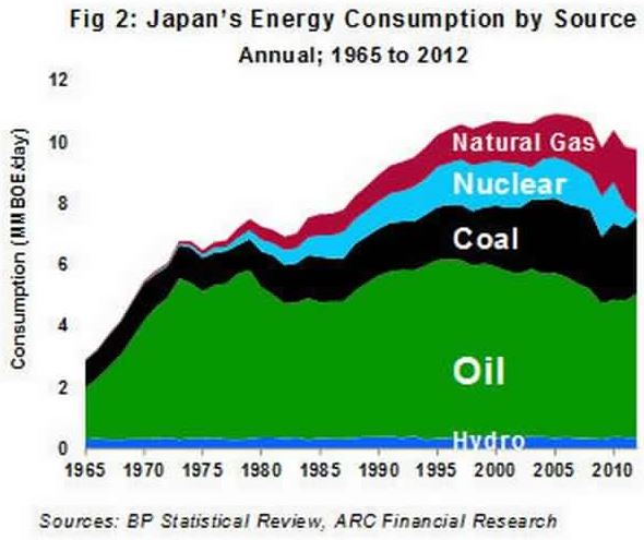 Japan energy sources