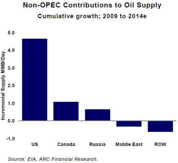 Non OPEC contributions to world oil supply