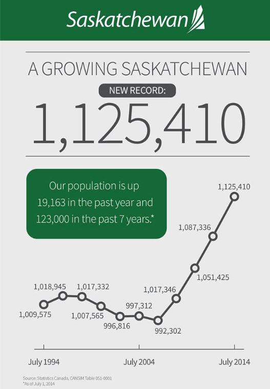 SK population Sept 2014
