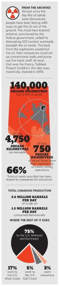 Nukes and oil sands