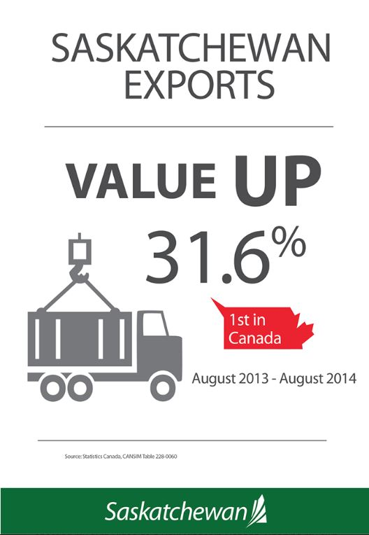 Saskatchewan exports up 31.6% – largest growth in Canada Economic Development  Exports