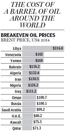 Breakeven oil prices 1