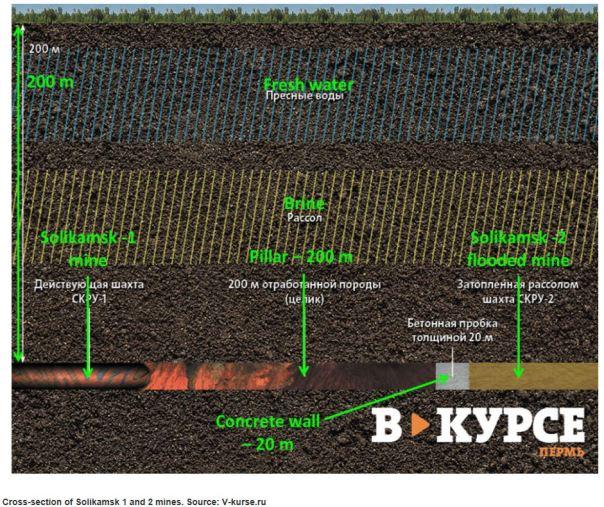 Potash sinkhole 3