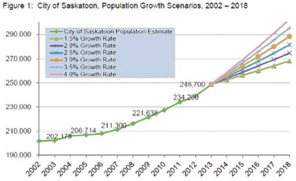 Saskatoon population growth scenarios