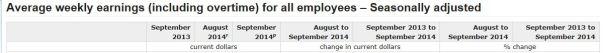 Wages 1 Nov 2014