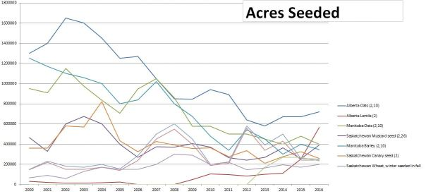 Acres Seeded 2000 - 2016 AB SK MB secondary crops