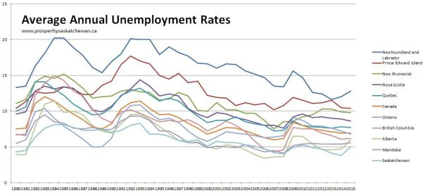 Avg annual unemployemnt rates - all 1980-2015
