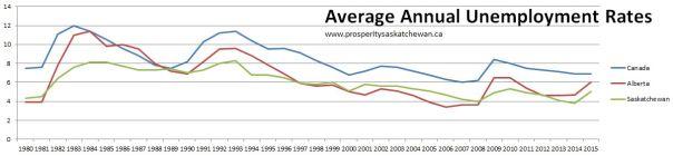 Avg annual unemployemnt rates - Cdn AB SK 1980-2015