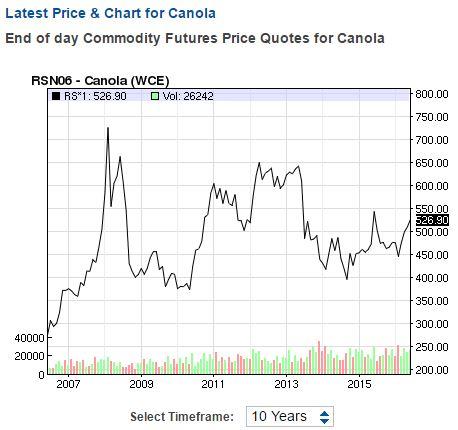 Canola price 10-year