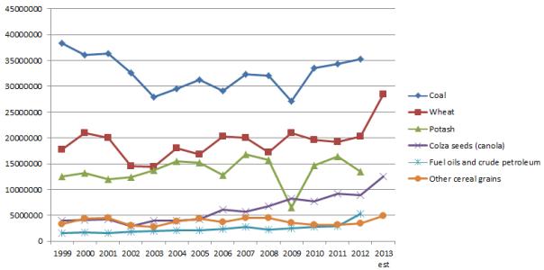 Crop impact on rail 2013
