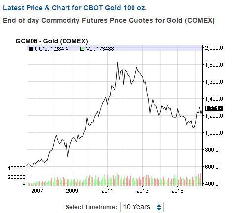Gold price 10-year