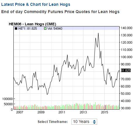 Hog price 10-year