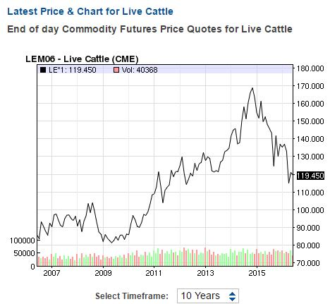 Live cattle price 10-year