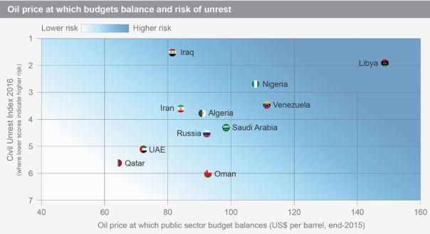 Maplecroft oil risk