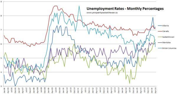 Monthly unemployemnt rates - Cdn MB SK MB Jan 2006 - Apr 2016