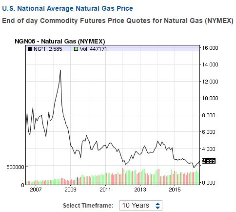 Natural gas price 10-year