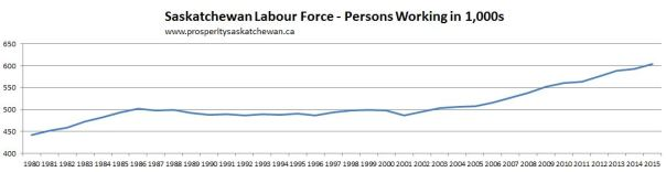 SK labour force size 1980-2015