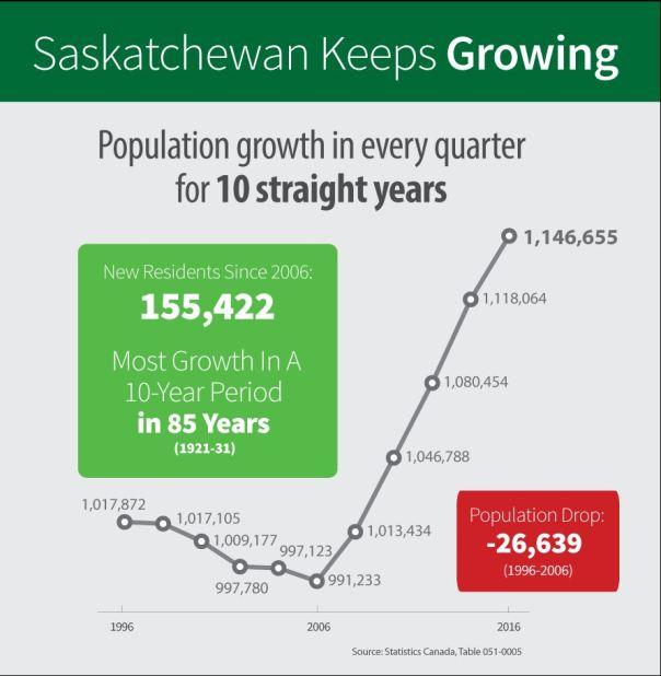 SK population June 16 2016