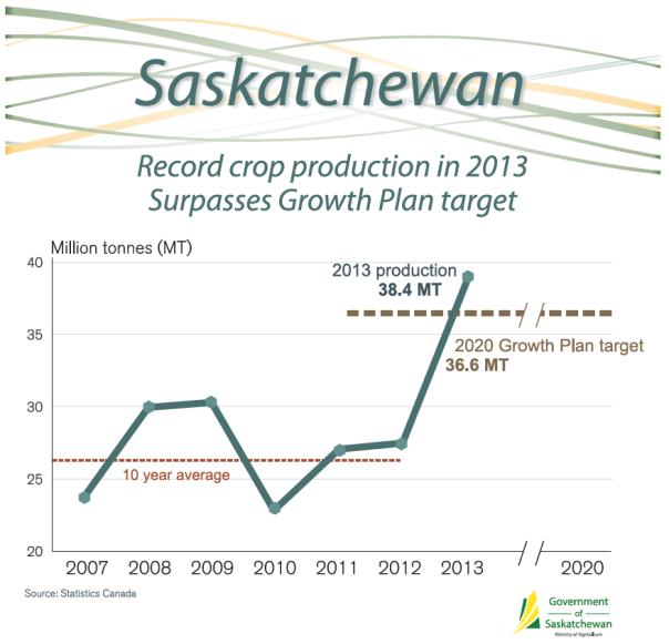 SK record crop
