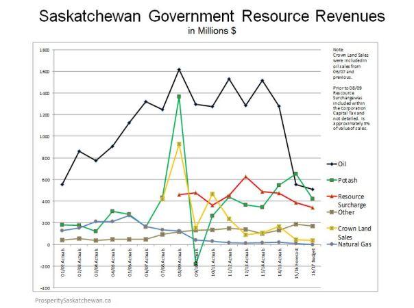 SK Resource Revenues 2 of 4