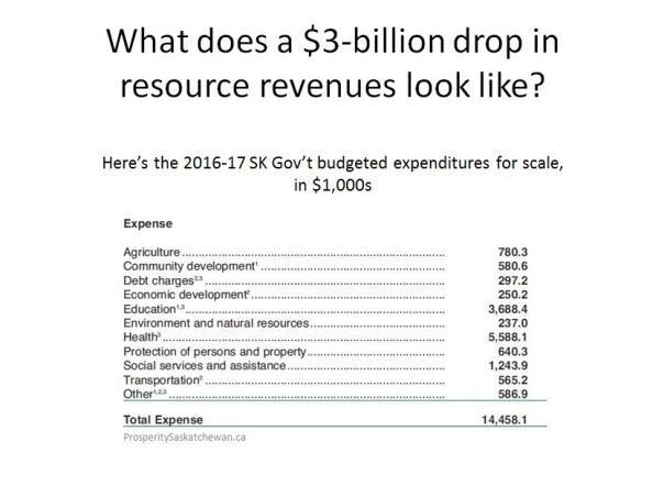 SK Resource Revenues 3 of 4