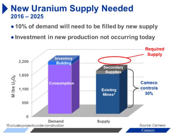 Uranium status 3