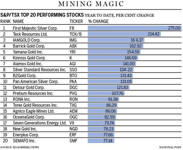 Mining Stocks chart