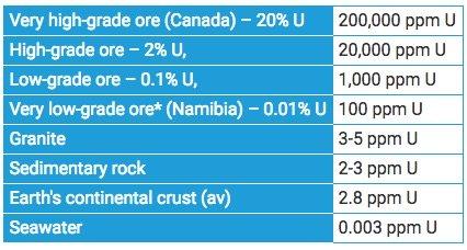 uranium grades