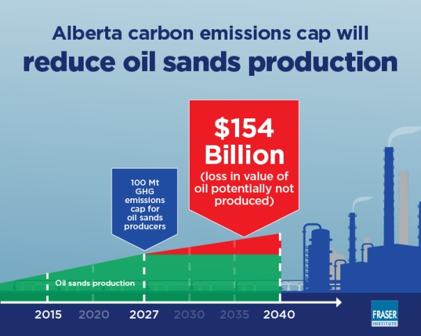 infographic-how-albertas-carbon-emission-cap-will-reduce-oil-sands-growth