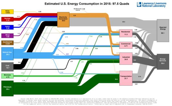 US energy consumption graphic