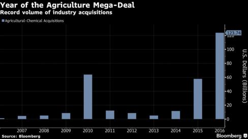 ag-deals-chart