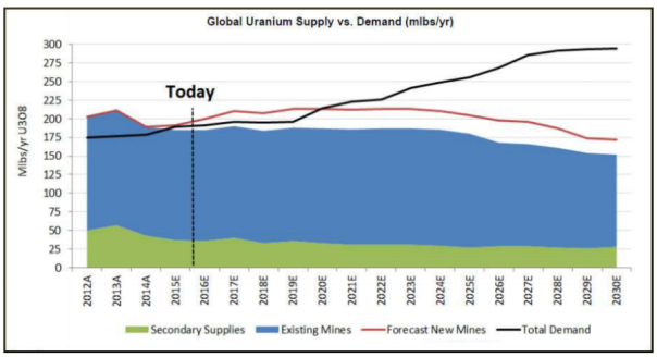 uranium-2