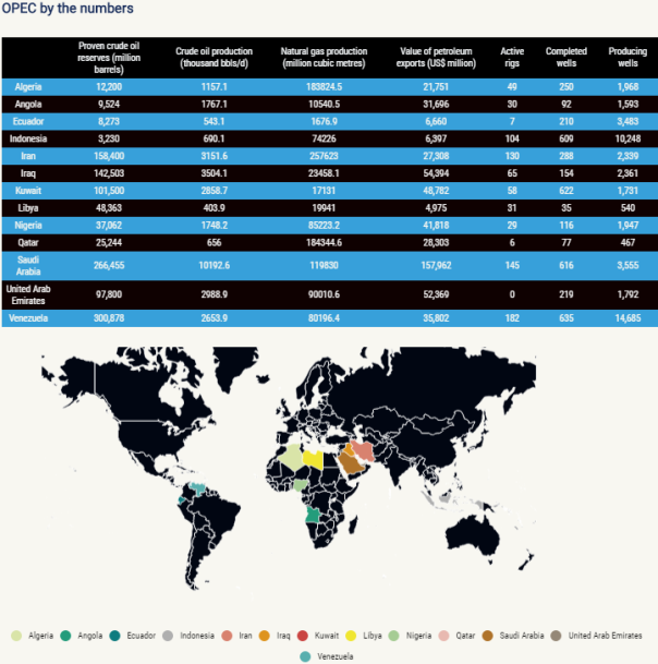 opec-stats-for-2015