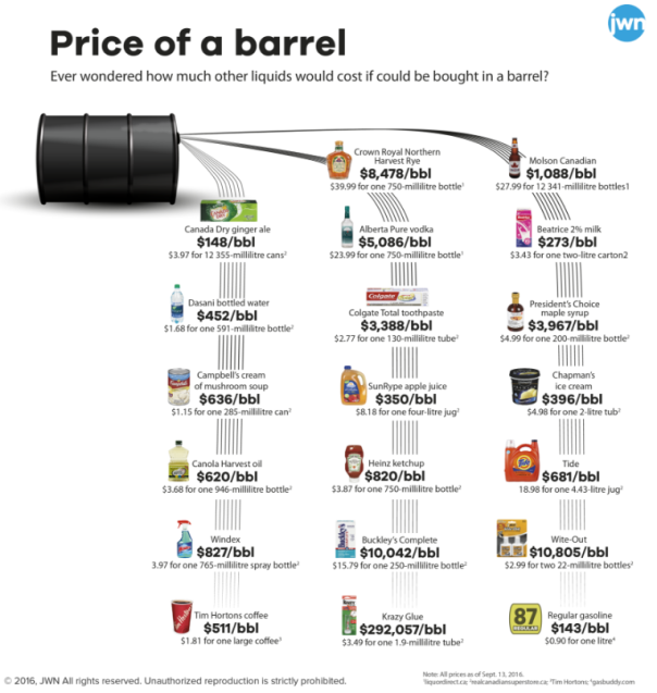 price-of-a-barrel