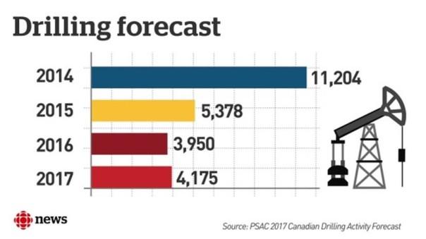 drilling-forecast-2