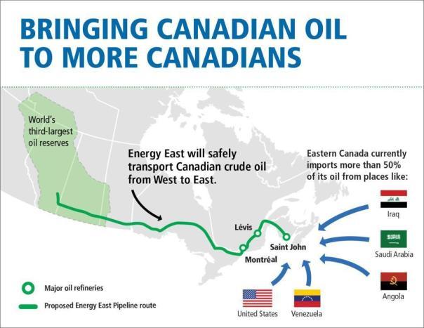 energy-east