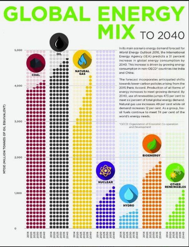 global-energy-mix