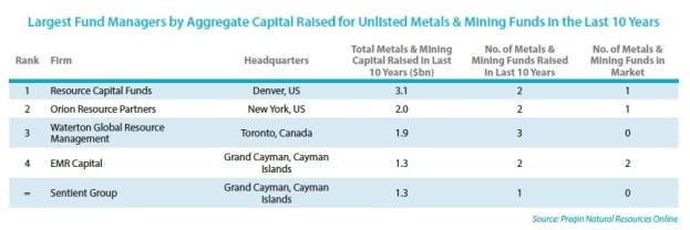capital raisers